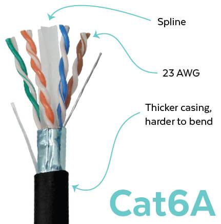 cat6a diagram